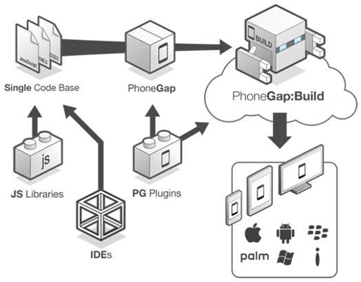 Description: PhoneGap Build