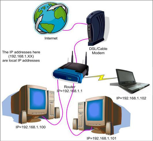 Troubleshooting Reference: Internet Connection - Tutorials ...