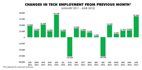 Changes in tech employment from previous month