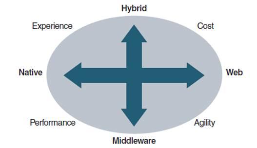 Four mobile application development choices