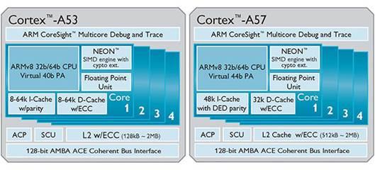 Dell ARM server