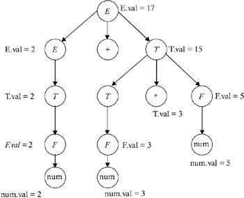 Algorithms for Compiler Design: IMPLEMENTATION OF THE